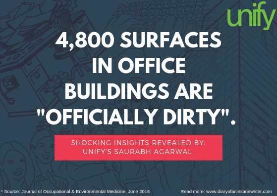 4800 Surfaces In Office Buildings Are Officially Dirty: UNIFY's Saurabh Agarwal Reveals Shocking Insights