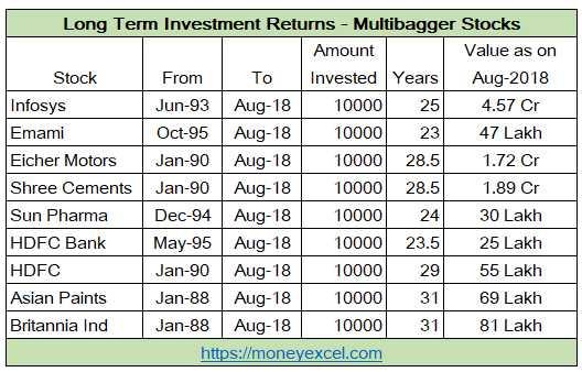 7 Multibagger Stocks 2018 - 100% Returns In Last One Year