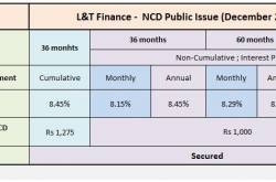 8.65% L&T Finance NCD December 2019 Public Issue - Should you invest?