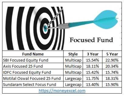 Best Performing Focused Fund In India 2018