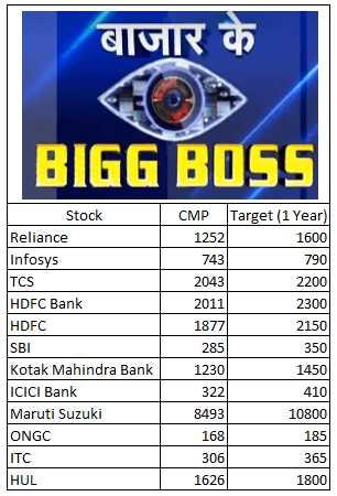 Bigg Boss Of Bazaar - 12 Bigg Boss Stocks Of Stock Market