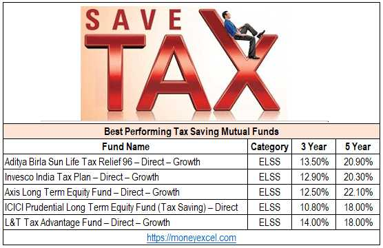 ELSS - Best Performing Tax Saving Mutual Funds