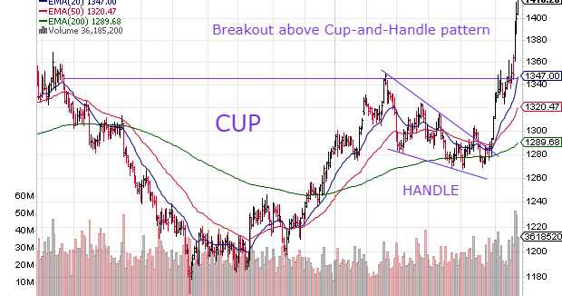 Gold And Silver Charts: Rallying After Upward Breakouts