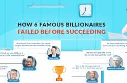 how 6 famous billionaires failed before succeeding [infographic]