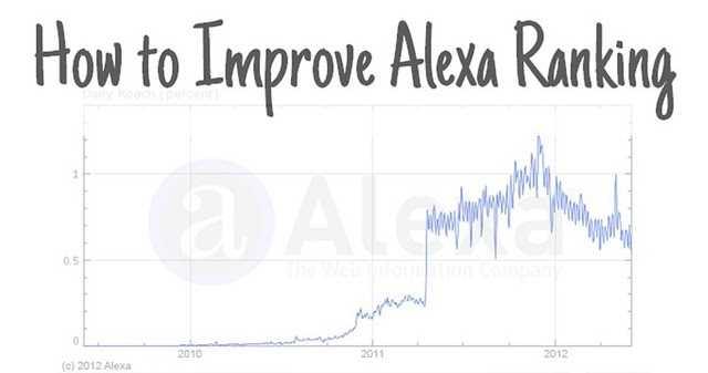 How To Improve Alexa Ranking In India