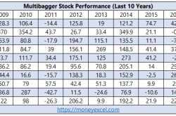 How to find Multibagger Stocks? - Secrets of finding Multibagger