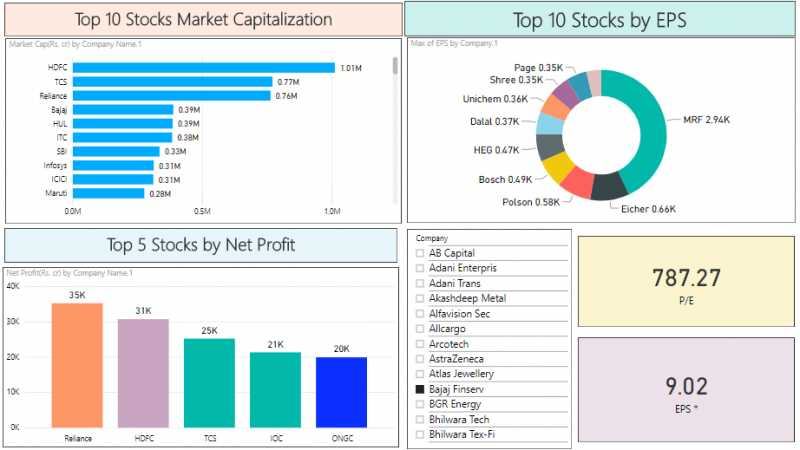 How To Use Power BI For Stock Market Analysis?