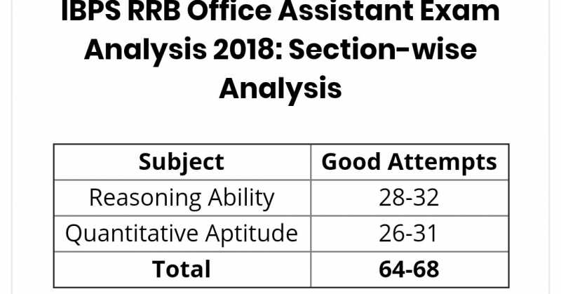 IBPS RRB Office Assistant Prelims Exam Analysis, Review 2018: 18th August