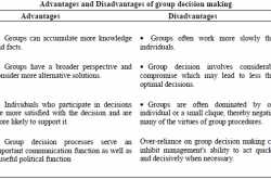 individual vs group decision making
