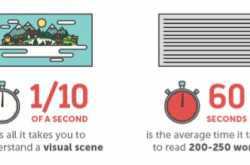 Importance of visual story telling for the purpose of brand building