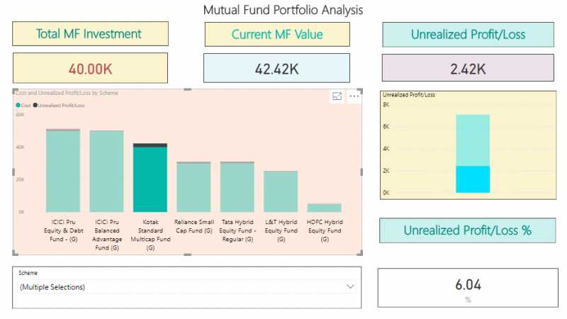Mutual Fund Portfolio Analysis Using Power BI