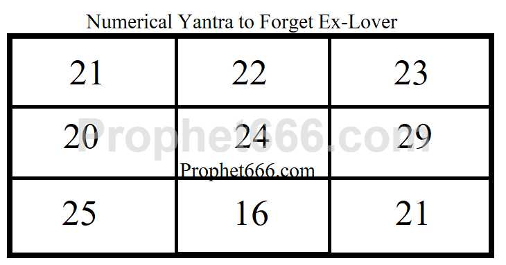 Prophetvcn Blogs Numerical Yantra To Forget Ex-Lover | BlogAdda