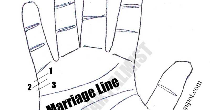 Sign of love marriage in palmistry in hindi