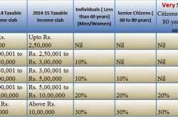 Personal Income Tax Slab & Benefits:Budget 2014-15