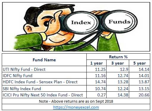 Top 5 Best Index Funds In India For 2018