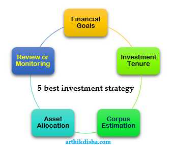 Top 5 Best Investment Strategy For Beginners - ArthikDisha
