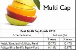 top 5 best multicap funds for investment 2019