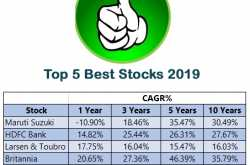 Top 5 Best Stocks for Investment in 2019