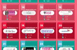 Top 50 beauty bloggers