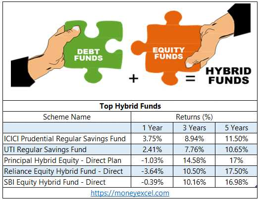 Top Hybrid Funds For Investment
