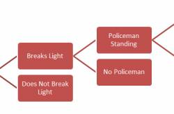 Why do we break traffic lights? - A Quantitative Analysis