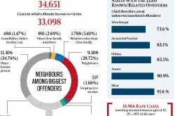 Why the increase in Juvenile Delinquency?