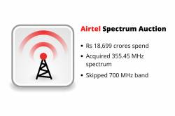 Airtel Spent Rs 18699 Crores in Spectrum Auction, Acquired 355.45 MHz Spectrum