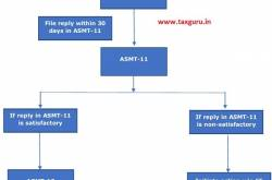 GST ASMT-10 - Notice for Discrepancies in GST Returns