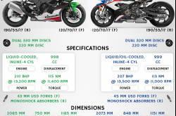 Kawasaki Ninja ZX-10R vs BMW S 1000 RR - Comparison | MotorBeam