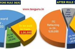 Summary Of The New Sub Rule 4 Of 36 Of GST Rules 2017