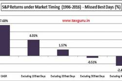 Time In The Market Or Timing The Market
