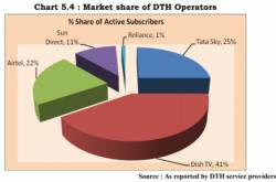 Top Five DTH Players Amassed 80,000 Subscribers in Q2 FY19: Trai
